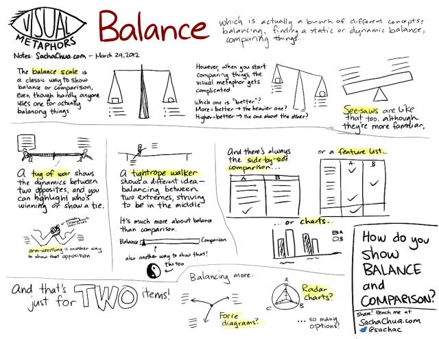Balance Visual Metaphors sachachua com